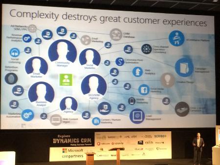 LEADS2opportunities | Microsoft Dynamics Marketing
