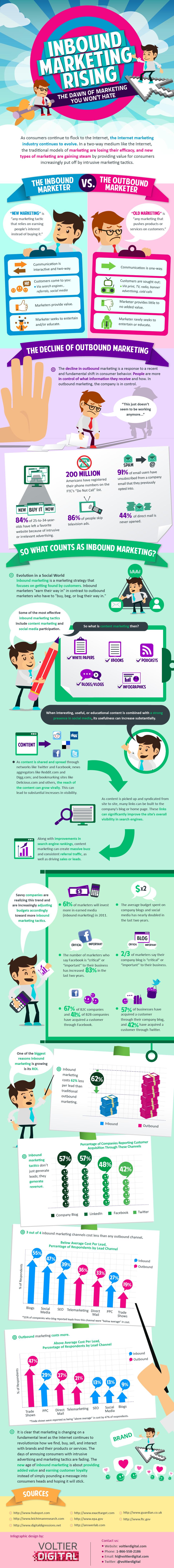 LEADS2opportunities | infographic | inbound marketing en sales