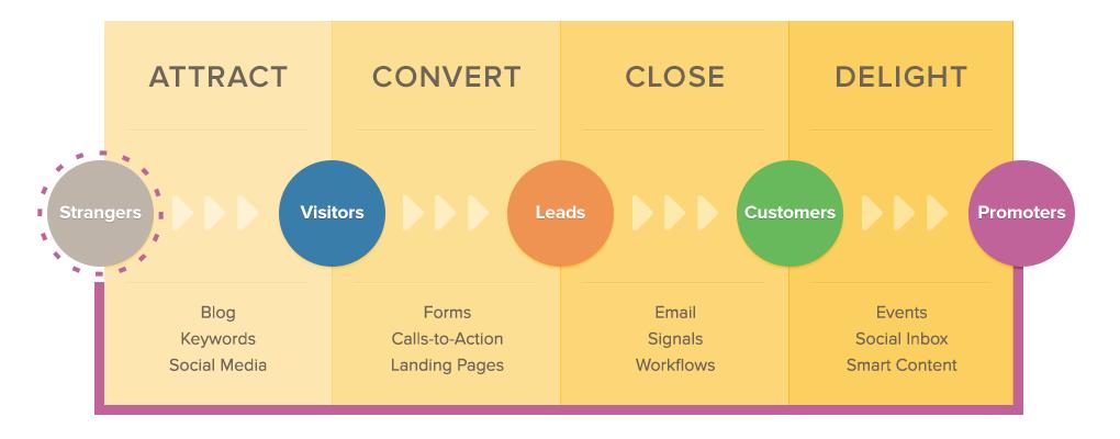 LEADS2opportunities | HubSpot Inbound Certification